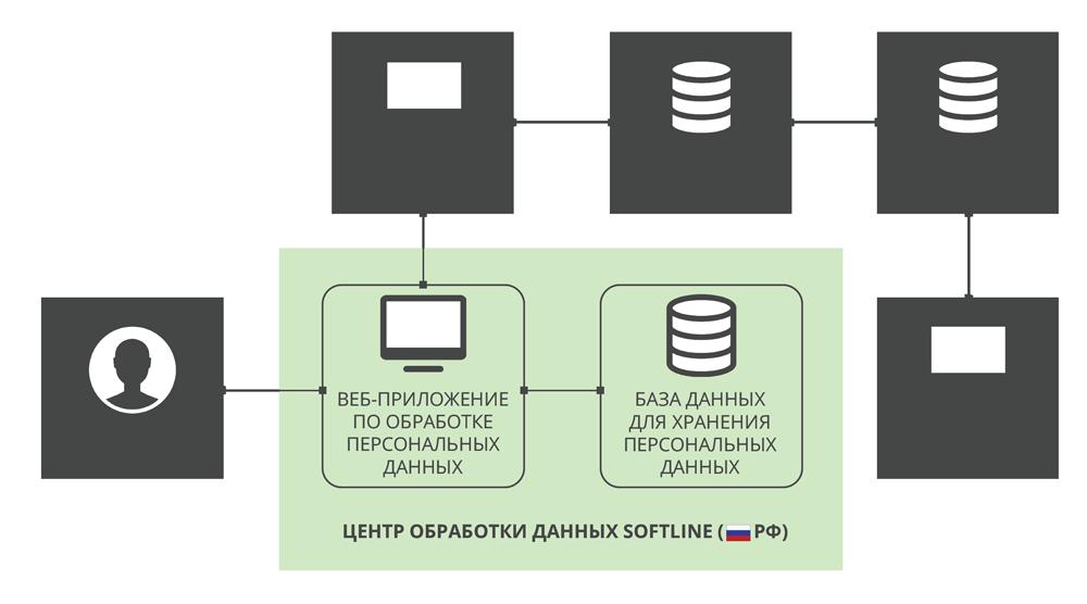 Схема хранения персональных данных на ЯКласс.рф